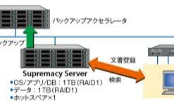 Supremacy ServerとラビニティMillemasseによる文書管理
