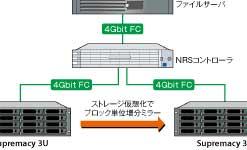 Newtech Replication Suite(NRS)によるストレージ仮想化
