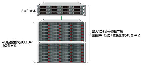 45台入り4U拡張筐体(JBOD)を2台サポート