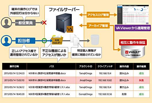 アクセスログを安全管理の証跡として保存
