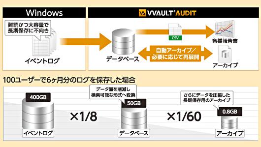 ログのアーカイブ化による長期保存や報告書作成用のCSV出力に対応