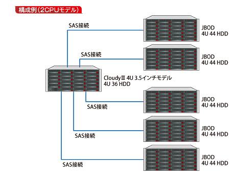 拡張筐体(JBOD)対応