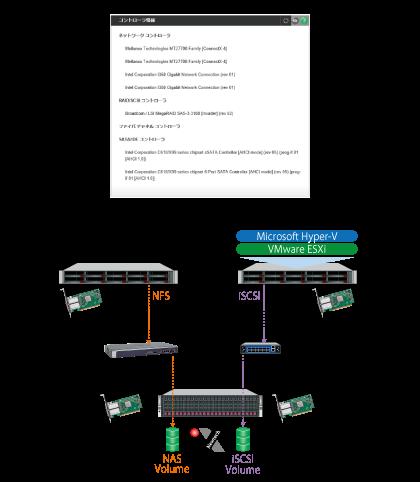 広帯域ネットワーク対応