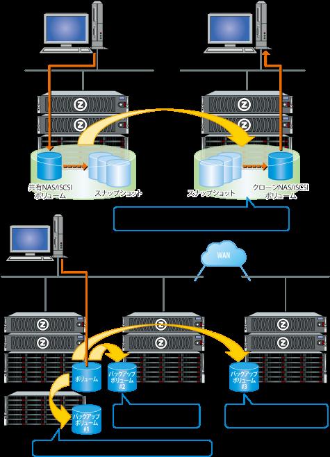 遠隔地へのデータ転送も可能にするレプリケーション機能