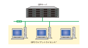 CDP Appliance