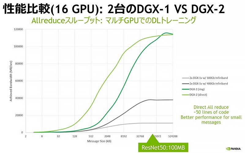 世界初の2ペタFLOPSの性能を持つAIアプライアンスサーバー
