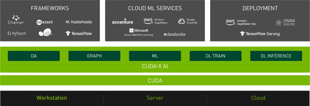 CUDA-X AI を実装