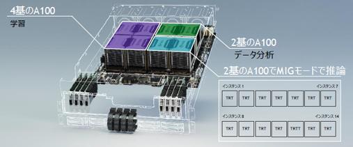 異なるワークロードをDGX A100上で統合